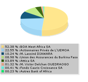 Actionnaires - Bank of Africa Burkina Faso SA (BOA Burkina Faso)